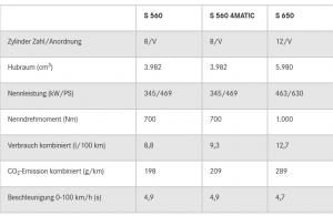 Die Daten der Mercedes-Maybach S-Klasse im Überblick Grafik: © Daimler