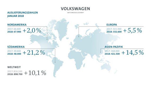 VW Auslieferung Grafik Januar 2018 Grafik© Volkswagen AG