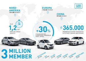 Der Trend zum Carsharing gewinnt immer mehr an Fahrt Foto: © Mercedes