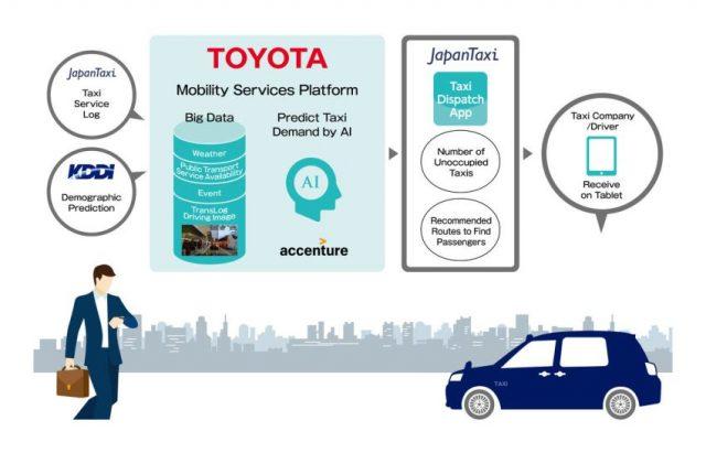 Grafik künstliche Intelligenz Taxi &copy: Toyota