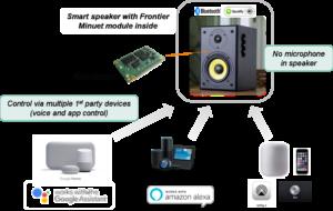 Erster intelligenter Lautsprecher mit Multi-Ökosystem-Sprachsteuerung © Technisat