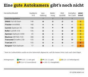 Infografik ADAC Dashcam Test ADAC und c't testen neun Kameras im Crash © ADAC