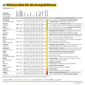 Infografik ADAC Winterreifen © ADAC