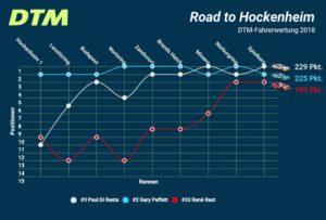 DTM Top 3 vor dem Saisonfinale Hockenheim © DTM