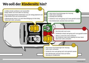 Mit dem richtig eingebauten Sitz, ist das Kind im Auto optimal geschützt © ADAC